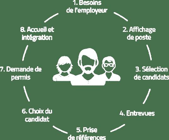 Services RPC